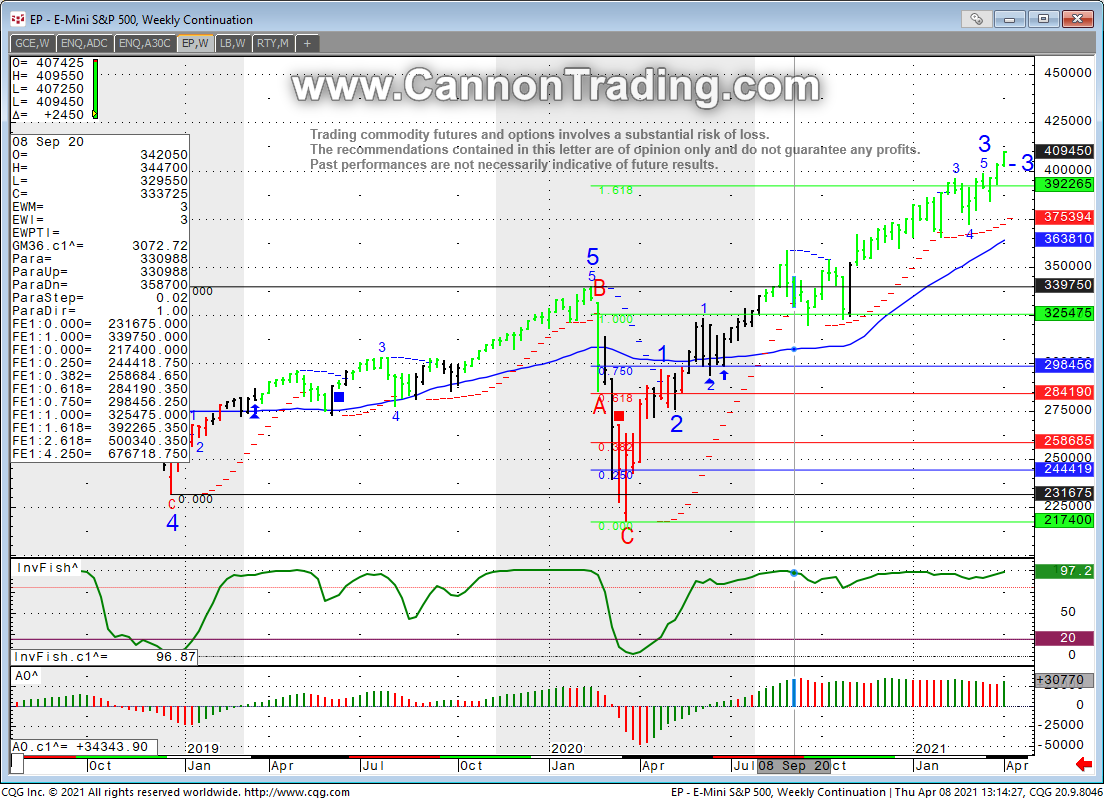 Sp500 Futures Mini S&P, ES Weekly Chart