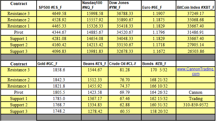 Weekly Support and Resistance Levels