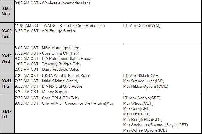 MRCI Futures Report Updates