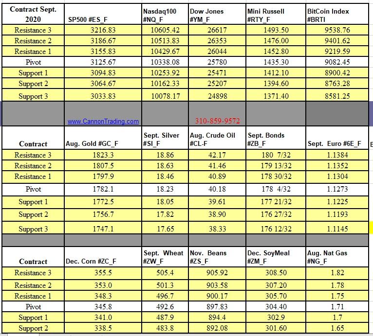 Volume Charts And Oscillators
