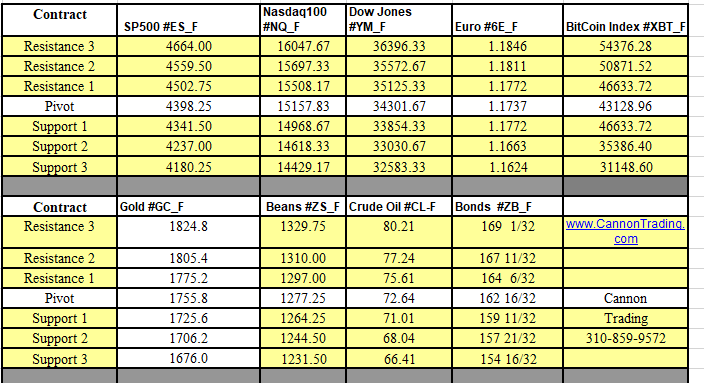 Futures Support and Resistance Levels