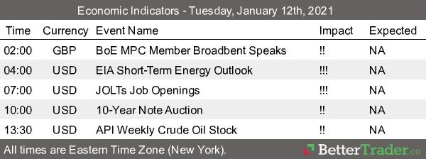 BetterTrader Economic Indicators 1.12.2021