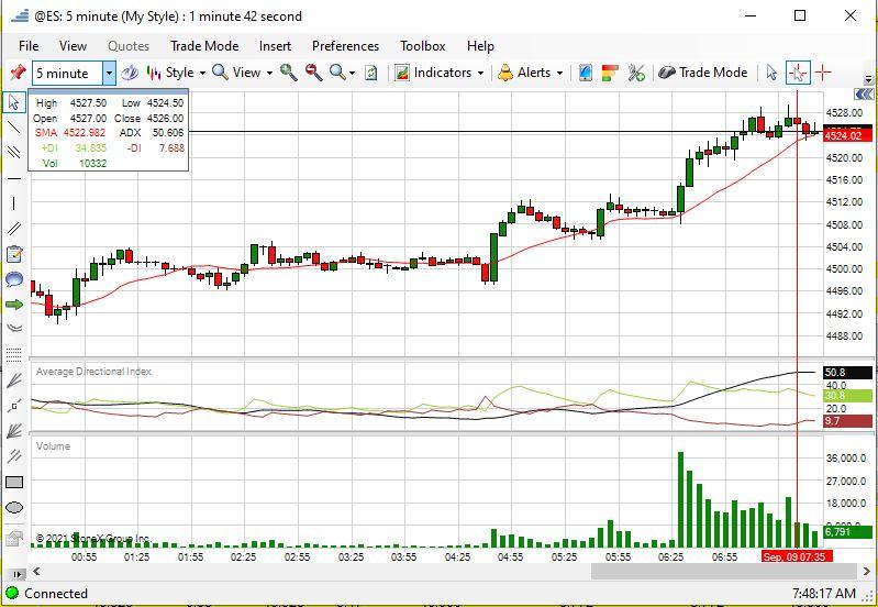 ES 5 Minute Chart