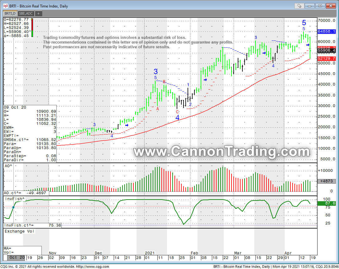 Bircoin Futures Daily Chart