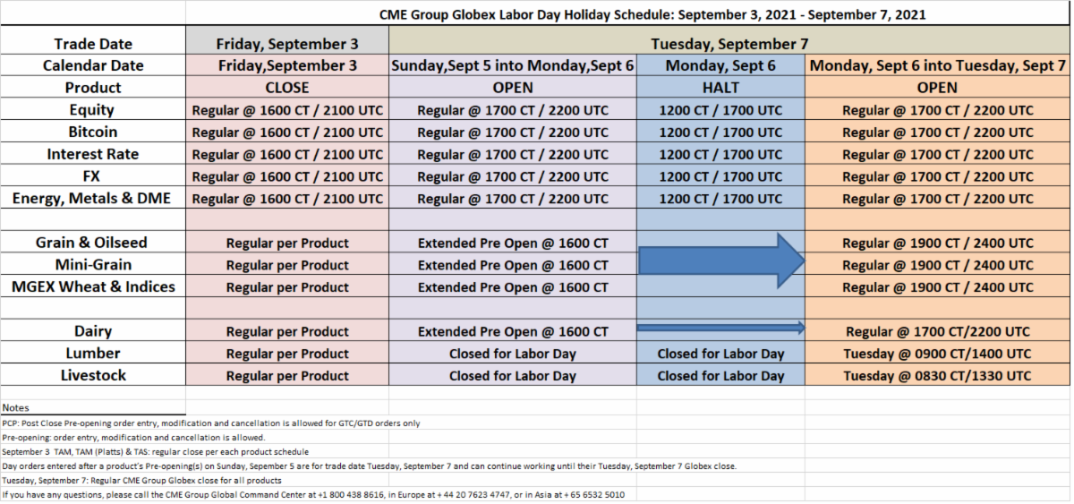CME Labor Day Holiday Schedule September 2021 Futures