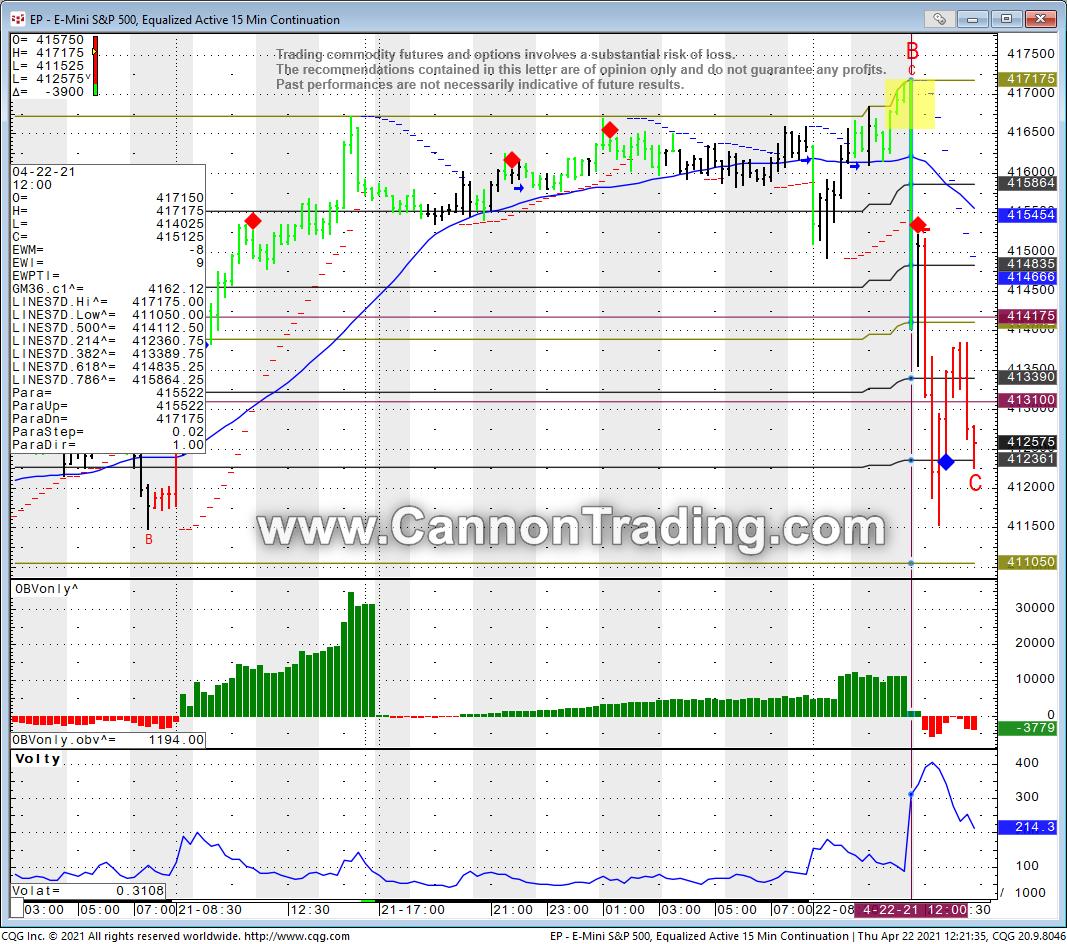 ES15 minute chart