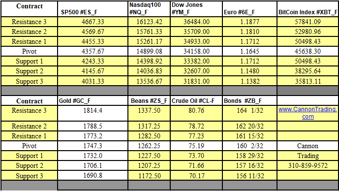 10.04.2021 Weekly Support & Resistance Levels