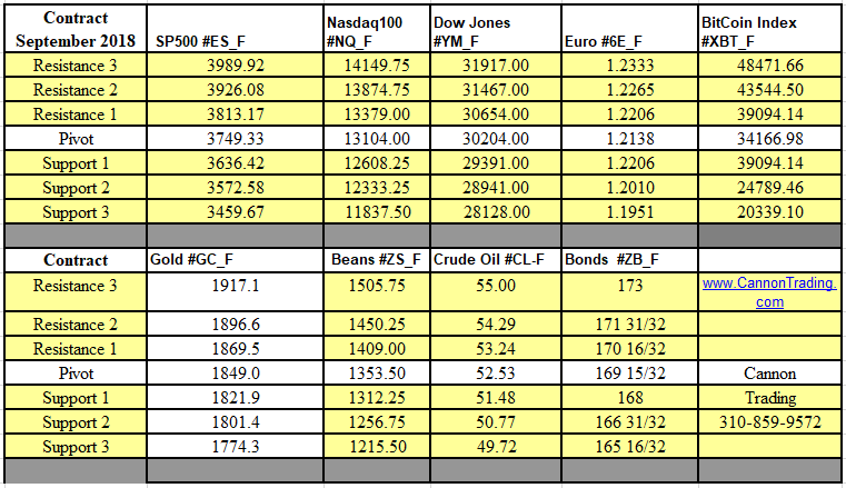 Weekly Futures Support & Resistance Levels 2.01.2021 - 2.05.2021