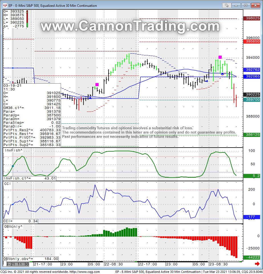 ES 30 Minute Chart