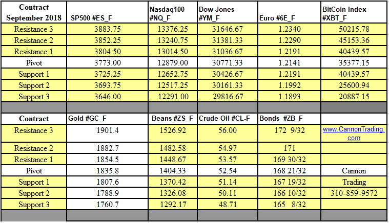 Weekly Futures Support & Resistance Levels 1.18.2021 - 1.22.2021