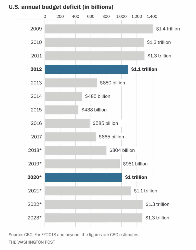 Chart: US Annual Budget Deficit (in billions)