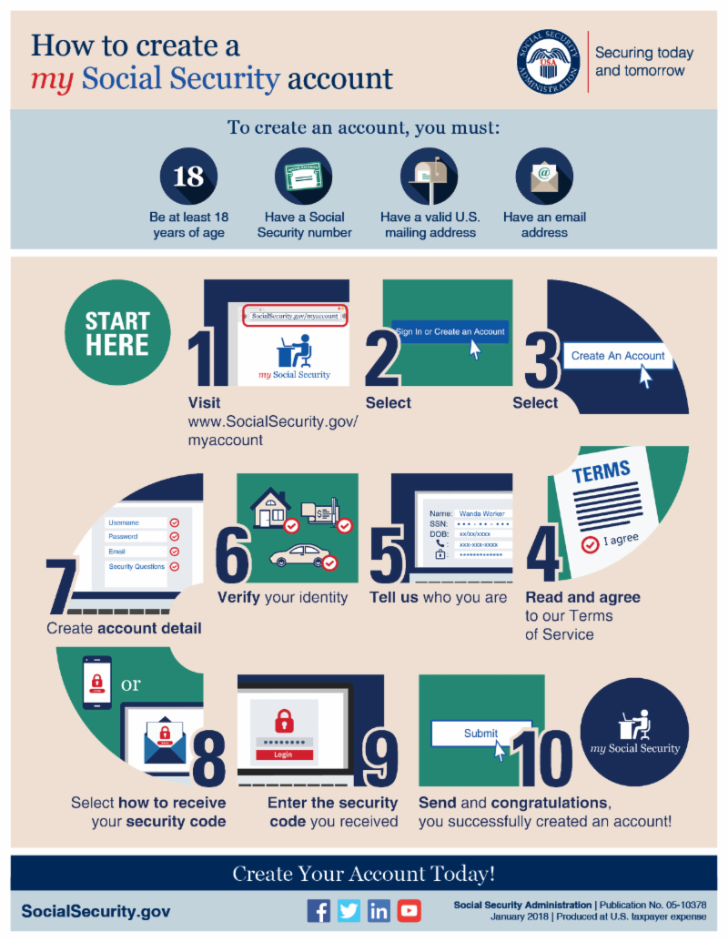 Infographic: How to create a my Social Security account