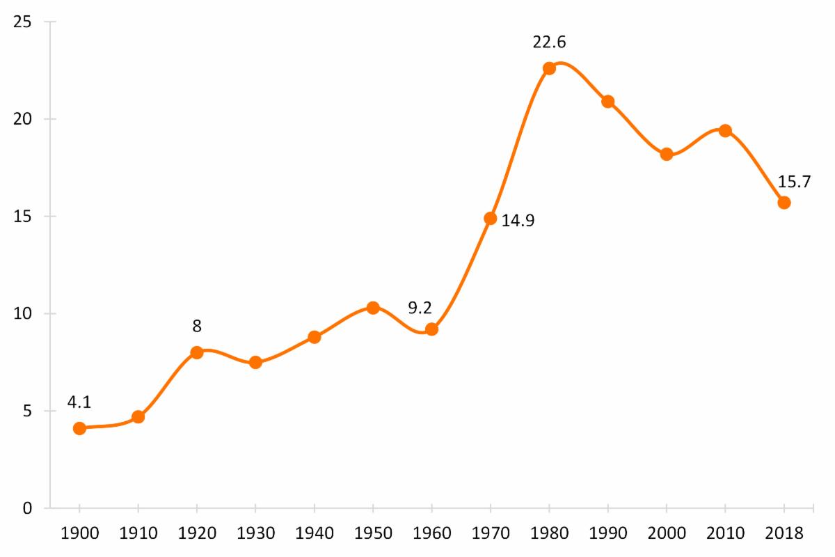 women's divorce rate