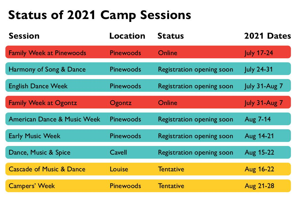 chart showing status of each camp week; find this info in text form at camp.cdss.org