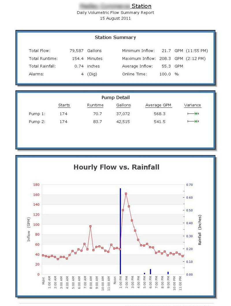 Daily Volumetric Flow Summary Report