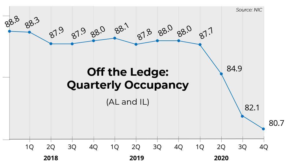 Off the Ledge: Quarterly Occupancy (AL & IL)