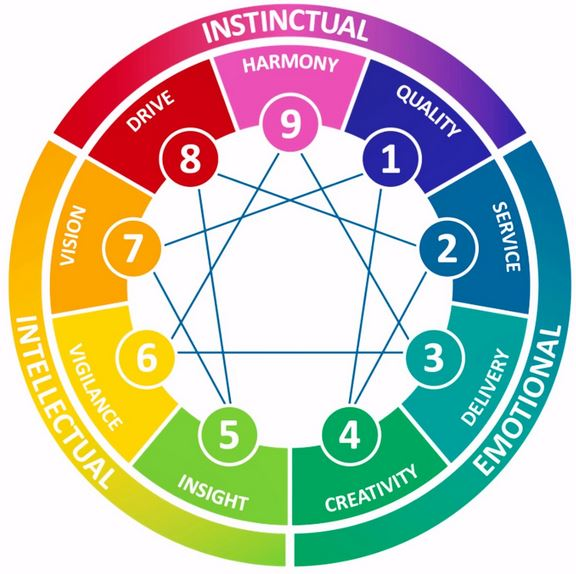 Enneagram wheel