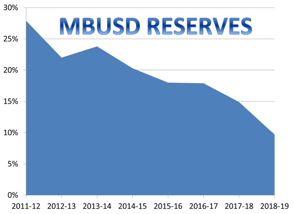 mbusd reserves