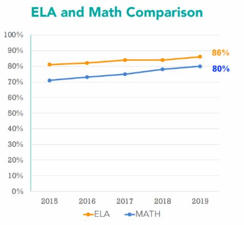 ELA Math graph