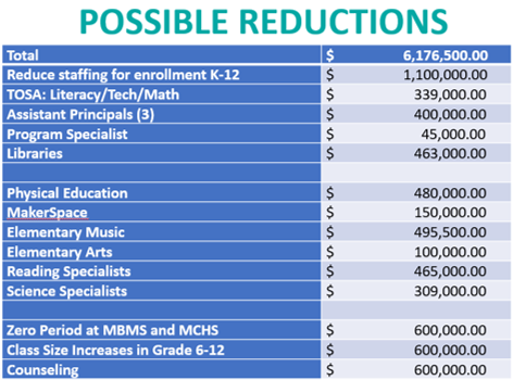 Possible Reductions