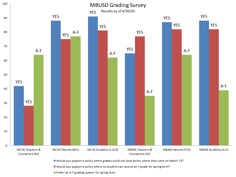 Survey Results graph