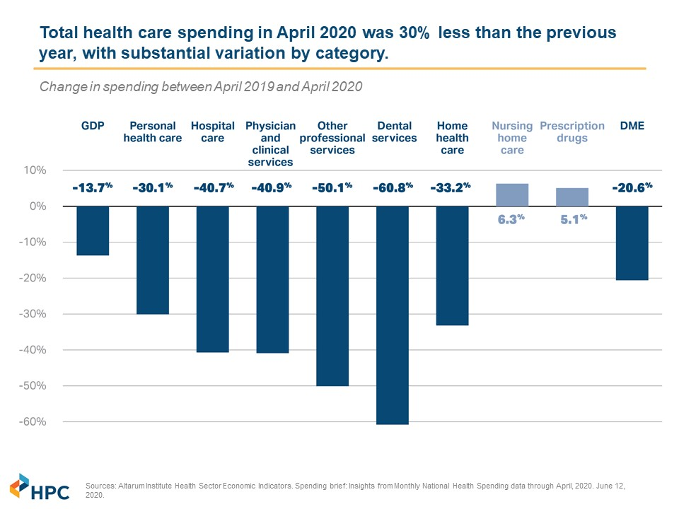 April Healthcare Spending by Category