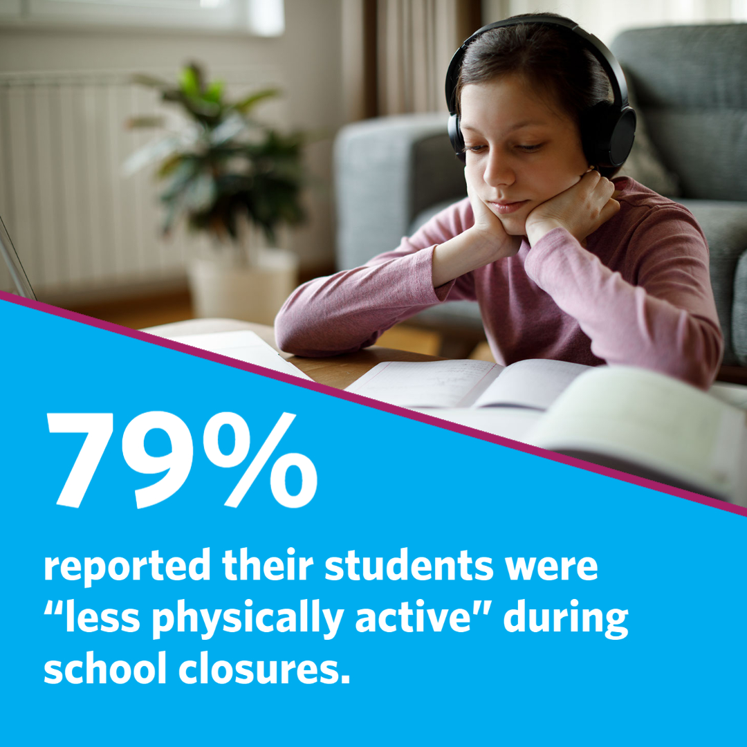 """79% reported their students were """"less physically active"""" during school closures."""