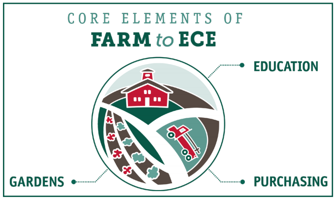 Core elements of farm to ECE: gardens, education, and purchasing