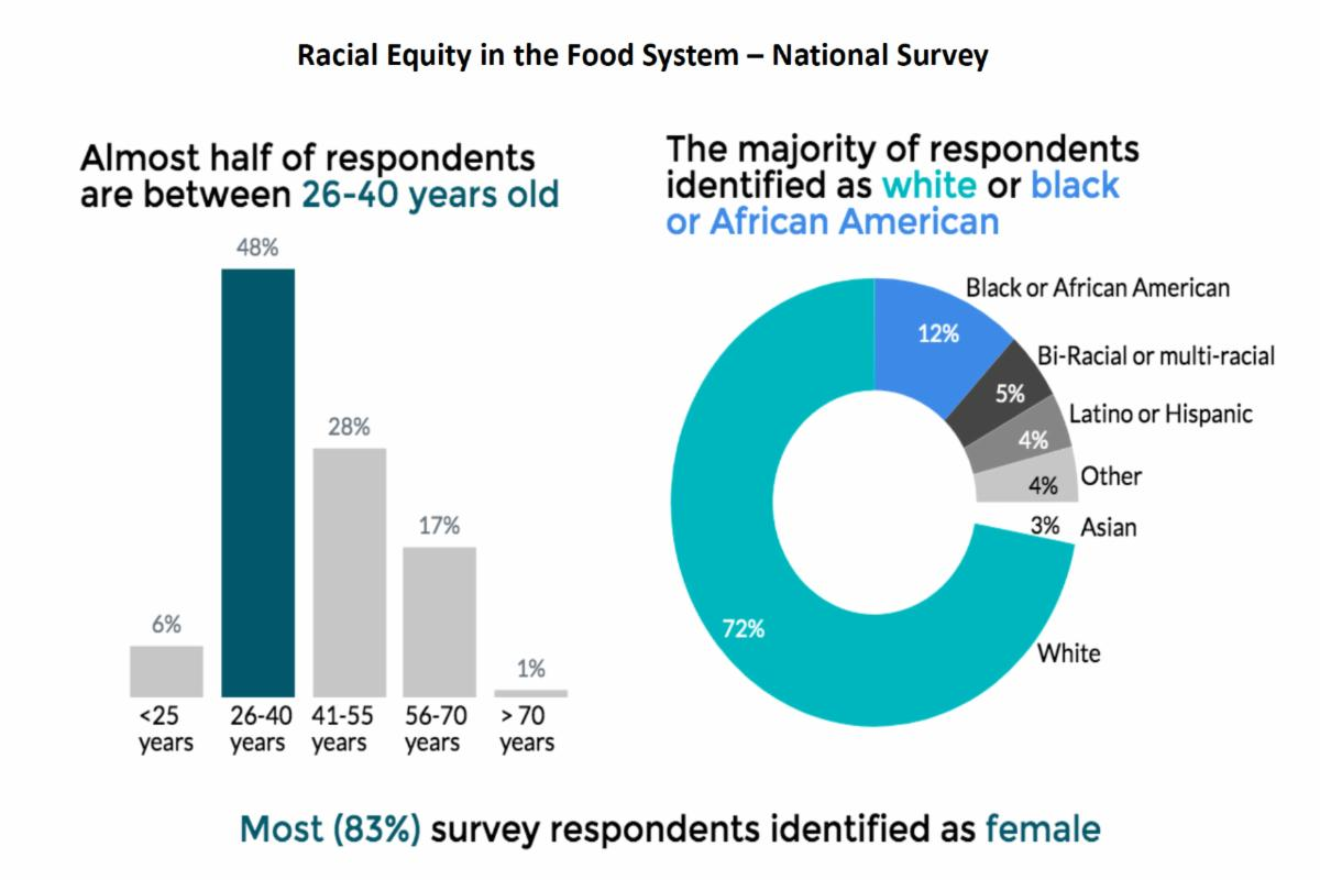 Slide from Racial Equity in the Food System webinar