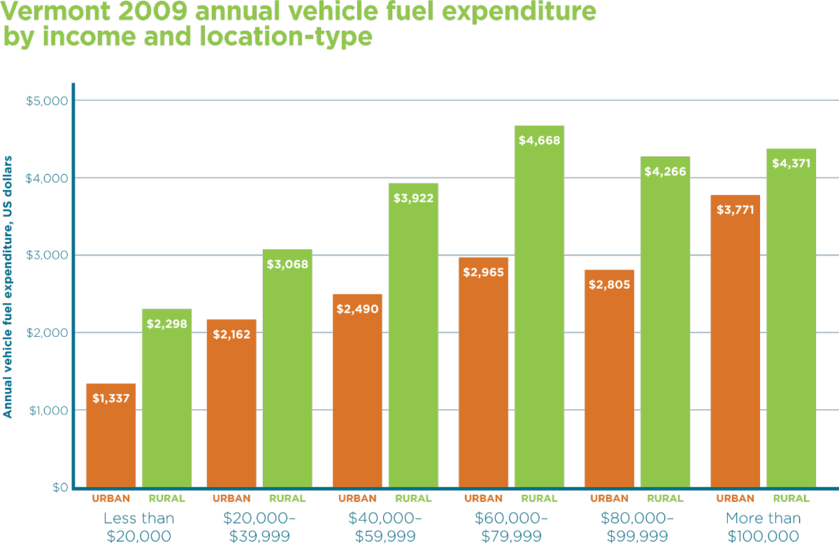 vehicle fuel expenditure
