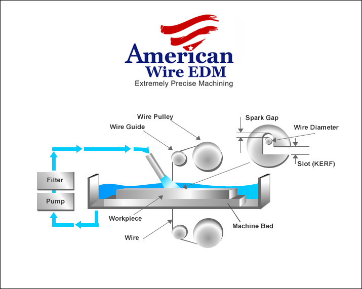 do you know who discovered wire edm rh myemail constantcontact com Electrical Circuit Diagrams wire edm diagram