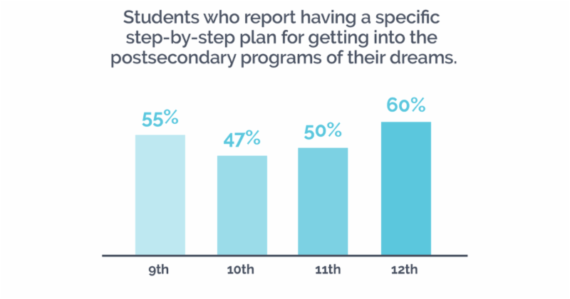 Graph_ _Students who report having a specific step-by-step plan for getting into the postsecondary programs of their dreams._ 9th_ 55__ 10th_ 47__ 11th_ 50__ 12th_ 60_