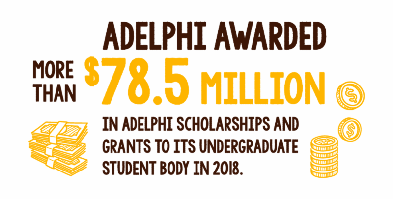 Adelphi awarded more than $78.5 Million in Adelphi scholarships and grants to its undergraduate student body in 2018.