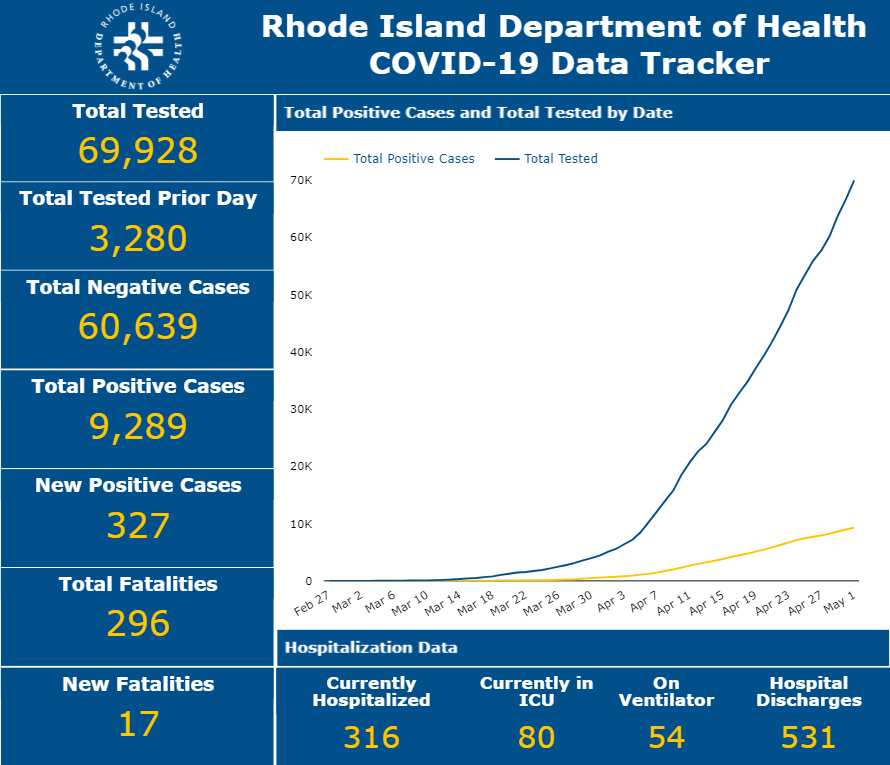 Governor Raimondo: Emergency rental assistance for Rhode Islanders