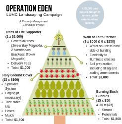 Operation Eden