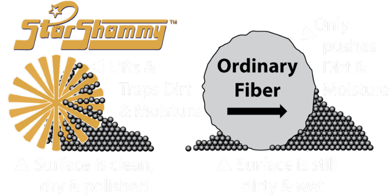 The Star Shammy lifts and traps dirt and grime so that the surface is clean.  Ordinary fibers push dirt and moisture, and is why their surfaces remain dirty and wet.