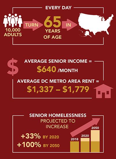 Senior poverty infographic