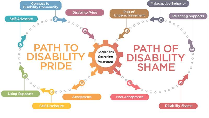 Path to Identity graphic from LeDerick Horne and Margo Izzo's webinar materials