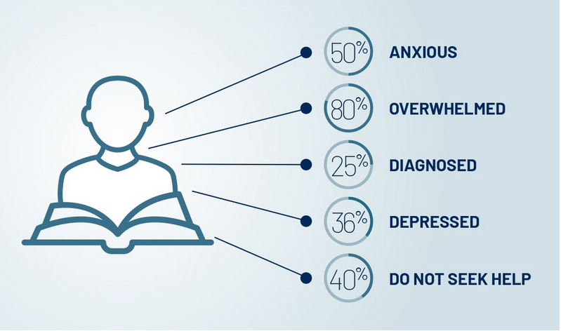 Icon illustration of person and book with various statistics about how they feel in college, anxious, overwhelmed, depressed, etc.