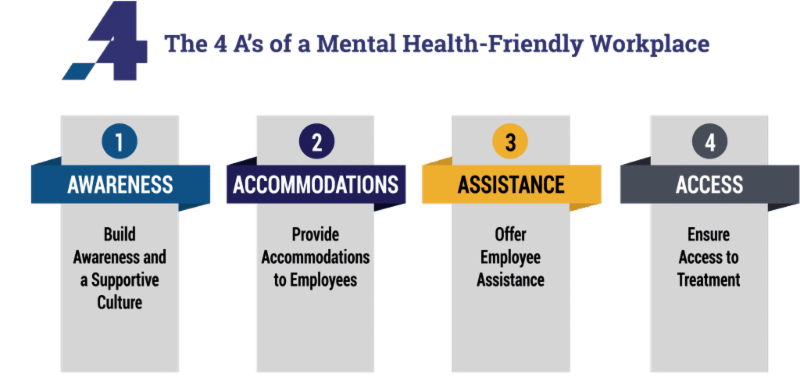 The four A s of a Mental Health Friendly Workplace