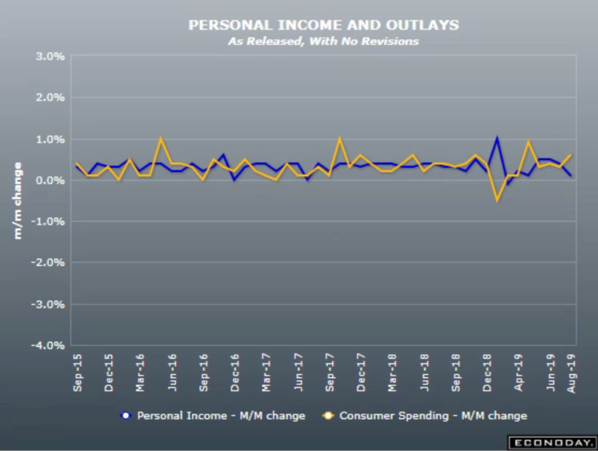 Personal Income and Outlays July 2019