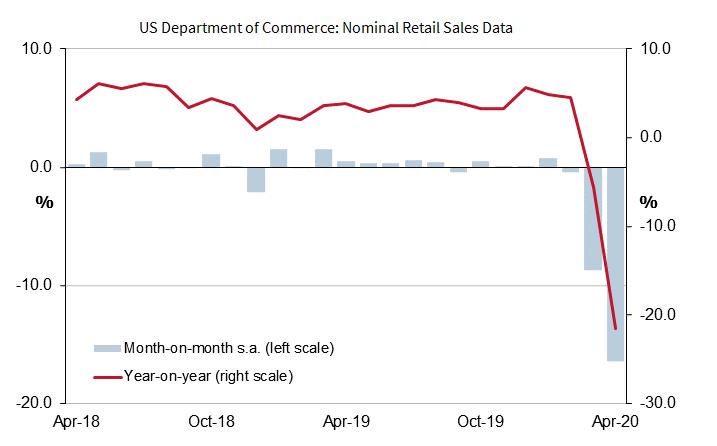Retail Sales Data - April 2020