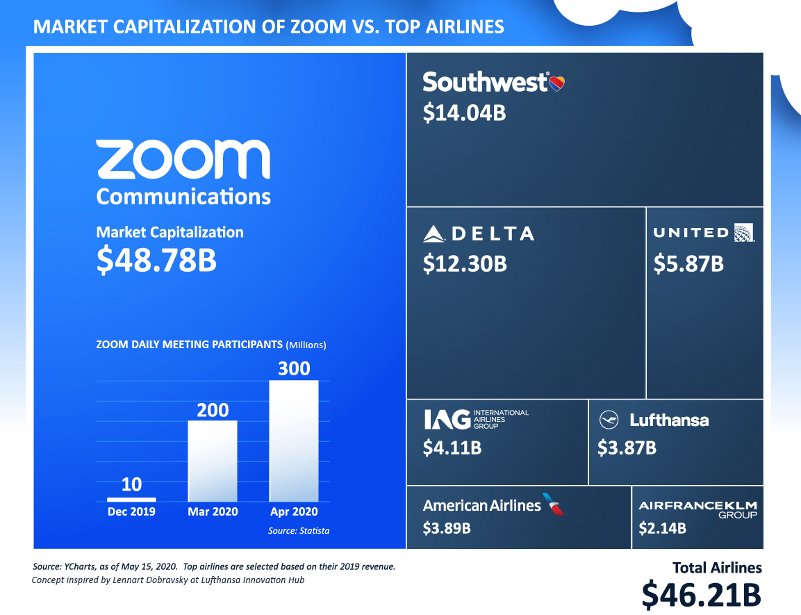 Market Cap of Zoom vs Airlines May 15 2020