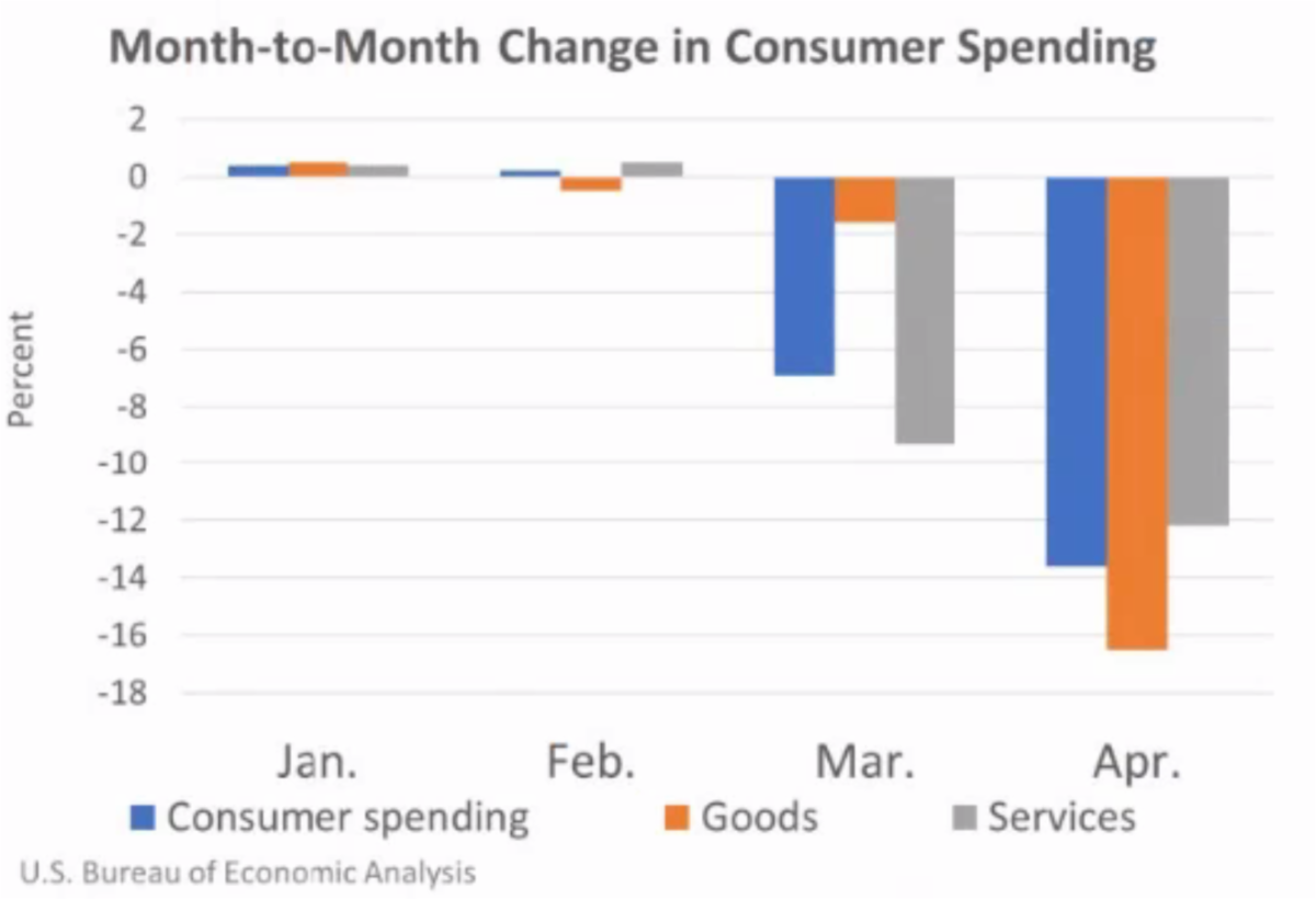 Month to Month Change in Consumer Spending May 2020