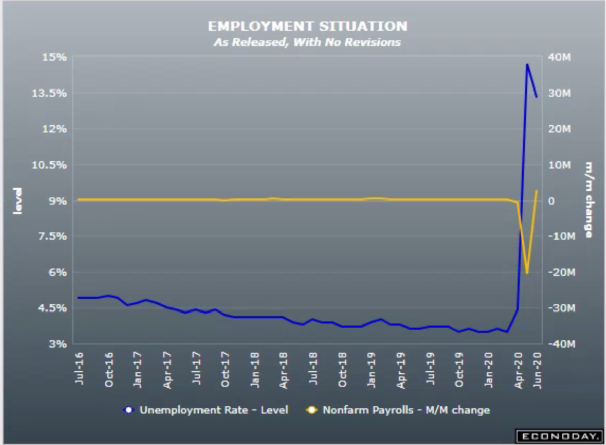 Employment Situation Report May 2020