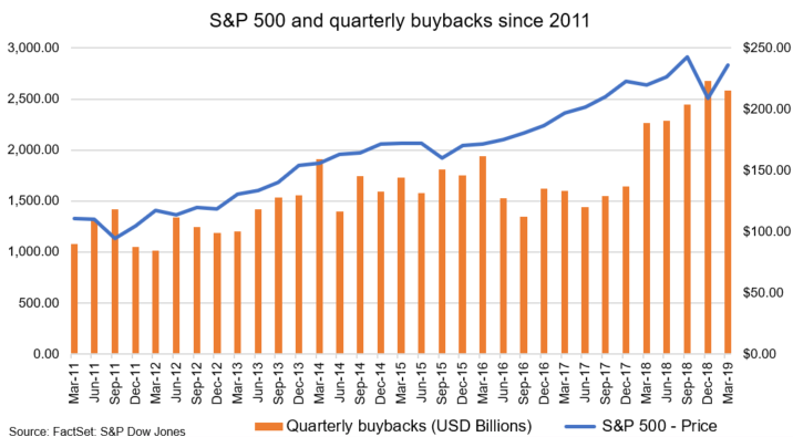 S&P 500 and stock buybacks since 2011