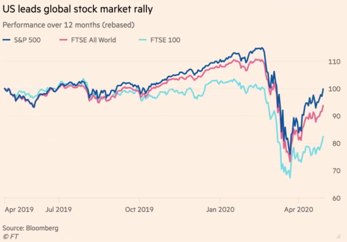 Stock Market Rally April 2020