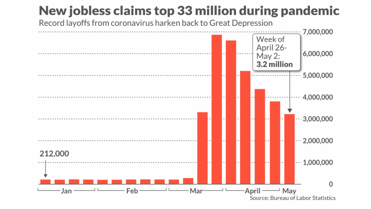 Jobless Claims through May 2 2020
