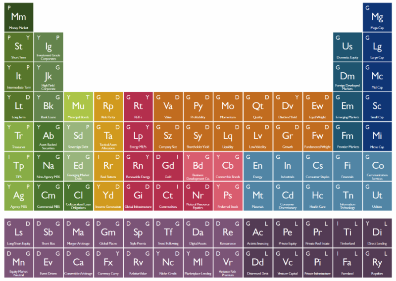 The Periodic Table of Investments by Mark Huber