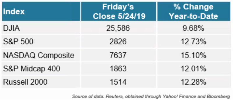 Equity Index returns through May 24 2019
